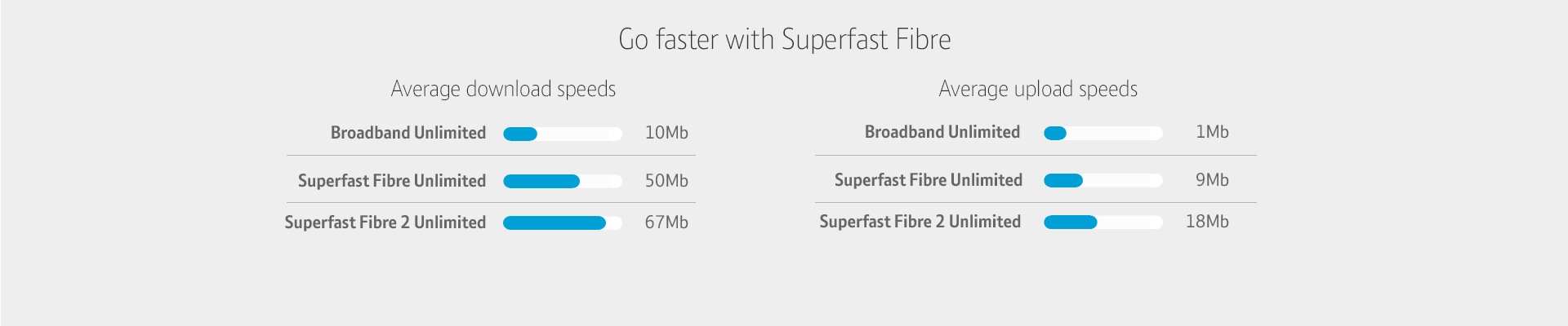 Go faster with Superfast Fibre - Average download speeds - Broadband Unlimited 10Mb, Superfast Fibre Unlimited 50Mb, Superfast Fibre 2 Unlimited 67Mb. Average upload speeds - Broadband Unlimited 1Mb, Superfast Fibre Unlimited 9Mb, Superfast Fibre 2 Unlimited 18Mb
