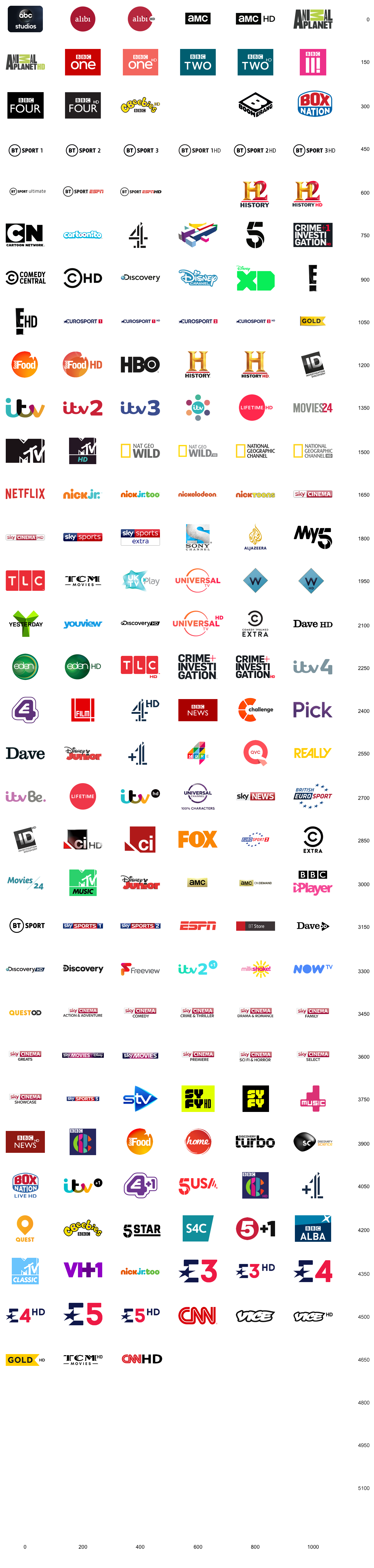 BT TV Channels & Shows | BT